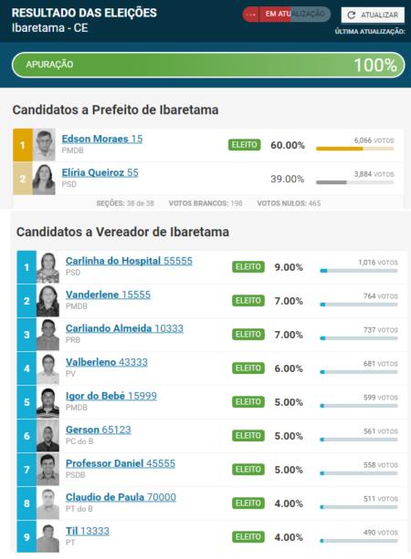 Ibaretama_eleicoes_resultado