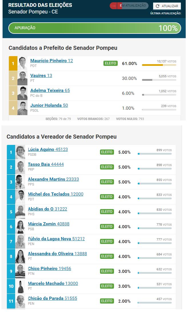 Senador_Pompeu__eleitos_prefe_e_vereadores